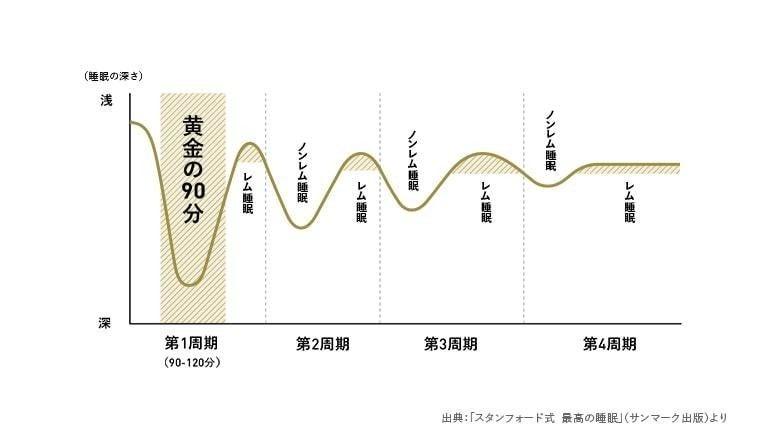 【驚異の事実】日本の睡眠時間は100国中、最下位。